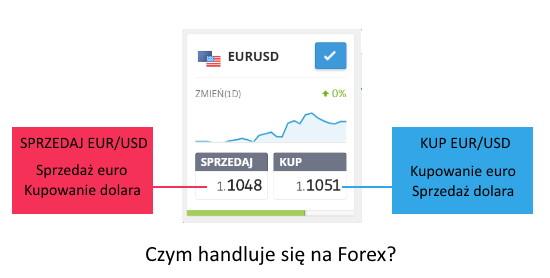 Czym handluje sie na Forex