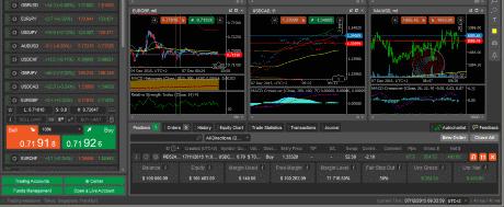 Platforma tradingowa cTrader