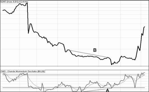 Wskaźnik finansowy CMO 3