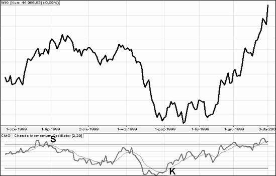 Wskaźniki giełdowe CMO