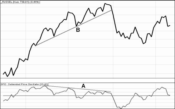 Wskaźnik analizy technicznej DPO