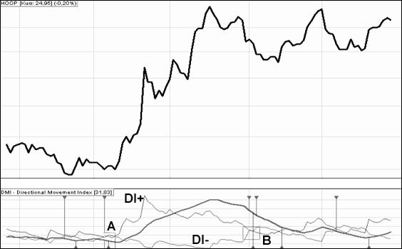 Wskaźnik analizy technicznej DMI