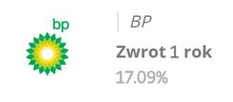 Zobacz statystyki inwestycji w akcje BP