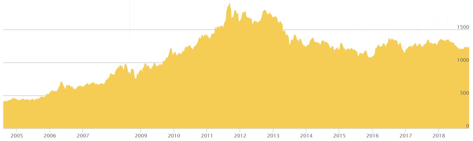 cena zlota w ostatniej dekadzie