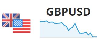 Statystyki inwestycji w parę walutową GBP/USD width=