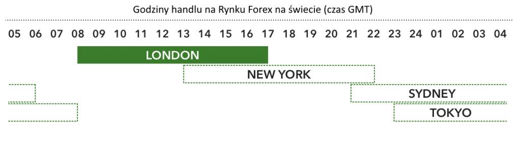 Jakie są najlepsze godziny do handlu na rynku forex?