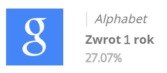 Zobacz statystyki inwestycji w akcje Google