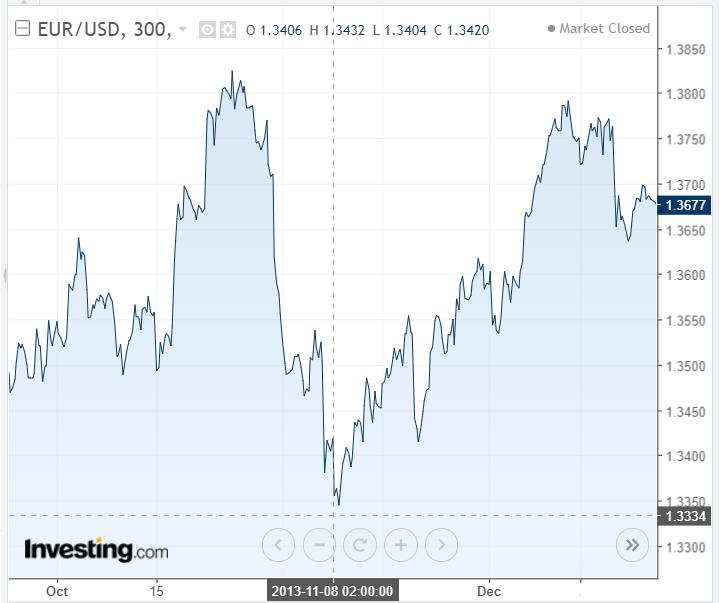 ECB Zmiana stóp procentowych spadek akcji