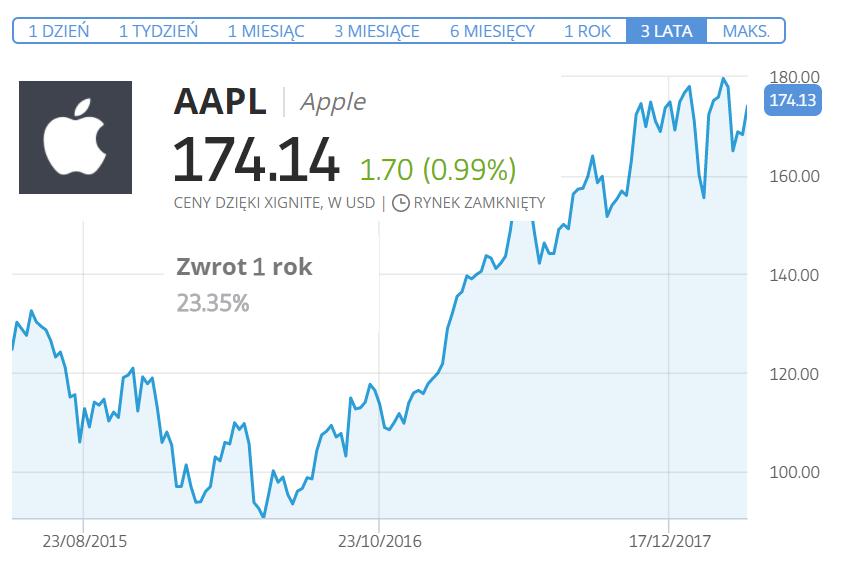 jak kupic akcje apple