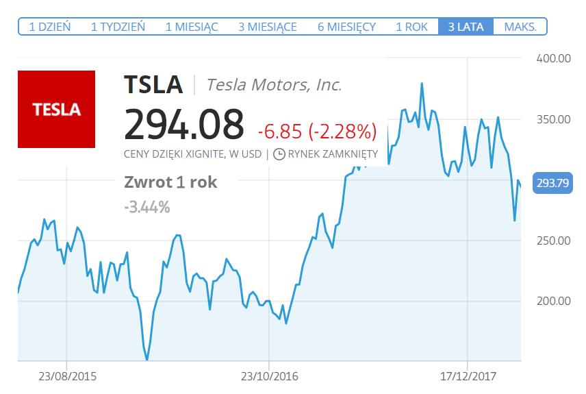 jak kupic akcje tesla motors