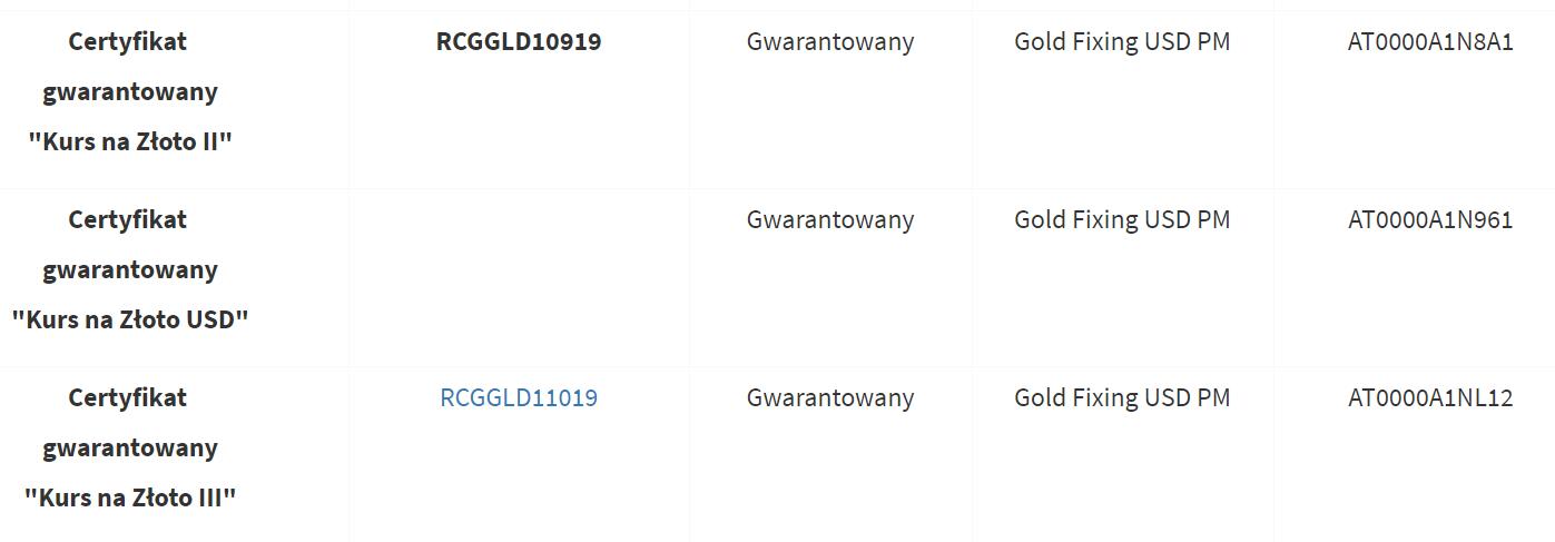 lista trackerow i certyfikatow na złoto na giełdzie