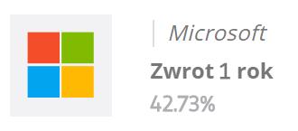 Zobacz statystyki inwestycji w akcje Microsoft