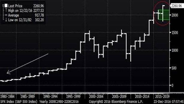 Analitycy przewidują, że rok 2017 będzie rokiem dużych wzrostów.