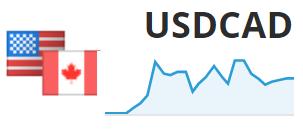 Statystyki inwestycji w parę walutową USD/CAD