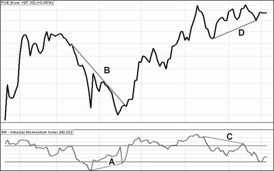 Wskaźnik analizy technicznej IMI 1