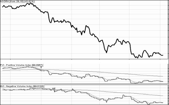 wskaźniki giełdowe: PVI