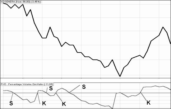 wskaźniki giełdowe: PVO_1