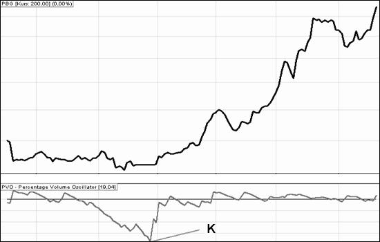 wskaźniki giełdowe: PVO_2
