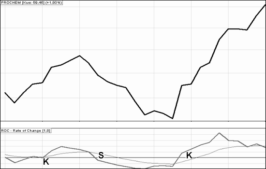 wskaźniki giełdowe: ROC_2