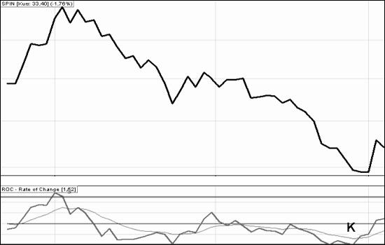 wskaźniki giełdowe: ROC_3