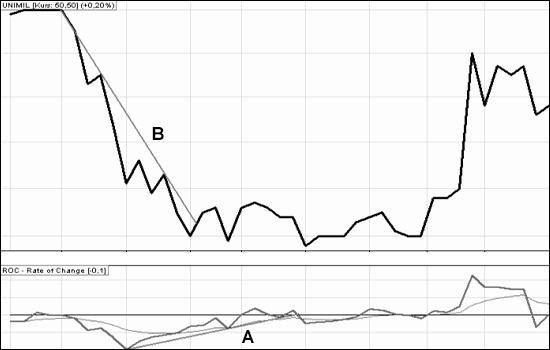 wskaźniki giełdowe: ROC_4