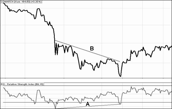 wskaźniki giełdowe: RSI_1