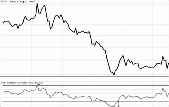 wskaźniki giełdowe: RSI_2