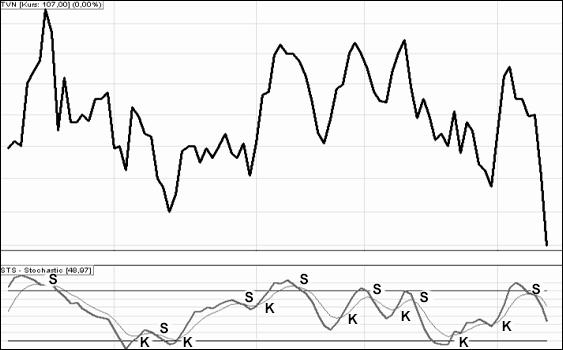 wskaźnik STS2