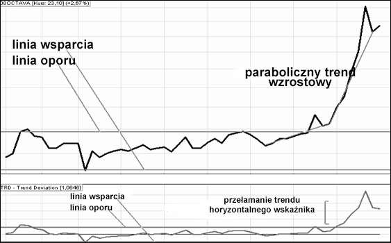 wskaźnik TRD