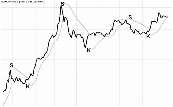 wskaźnik giełdowy parsar