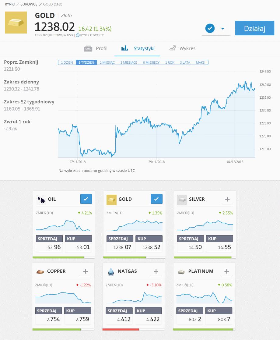 wykres cen złota etoro kontrakty CFD