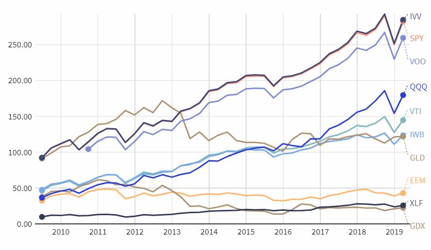 10 najpopularniejszych ETF ow - ETF: Co To Jest i Który Wybrać w 2021 r. [PORADNIK]