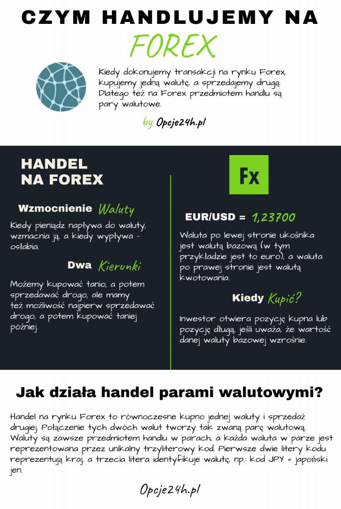 Czym handluje się na Forex
