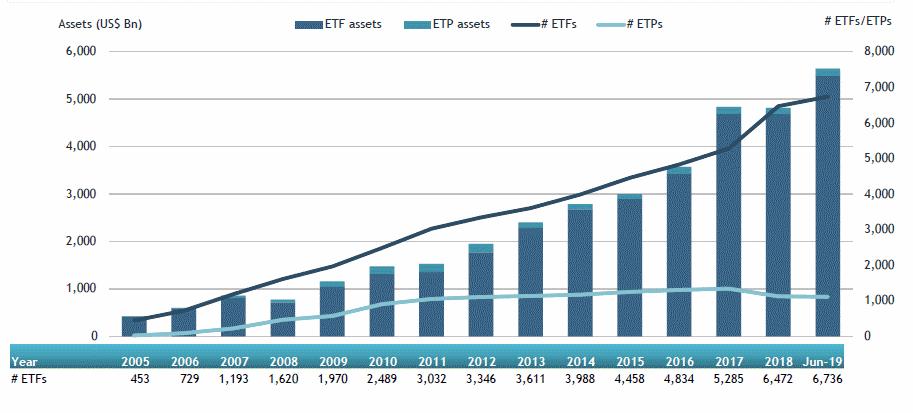 ETF wartosc inwestycji na swiecie - ETF: Co To Jest i Który Wybrać w 2021 r. [PORADNIK]