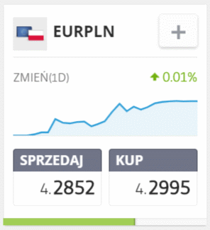 EURPLN - Marubozu - co oznacza ten wzór świecowy?