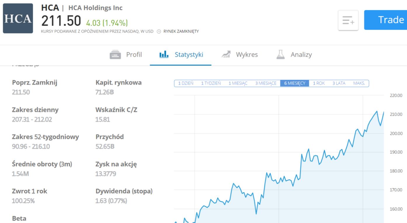 HCA wykres - Inwestowanie w akcje spółek sektora medycznego - informator 2021