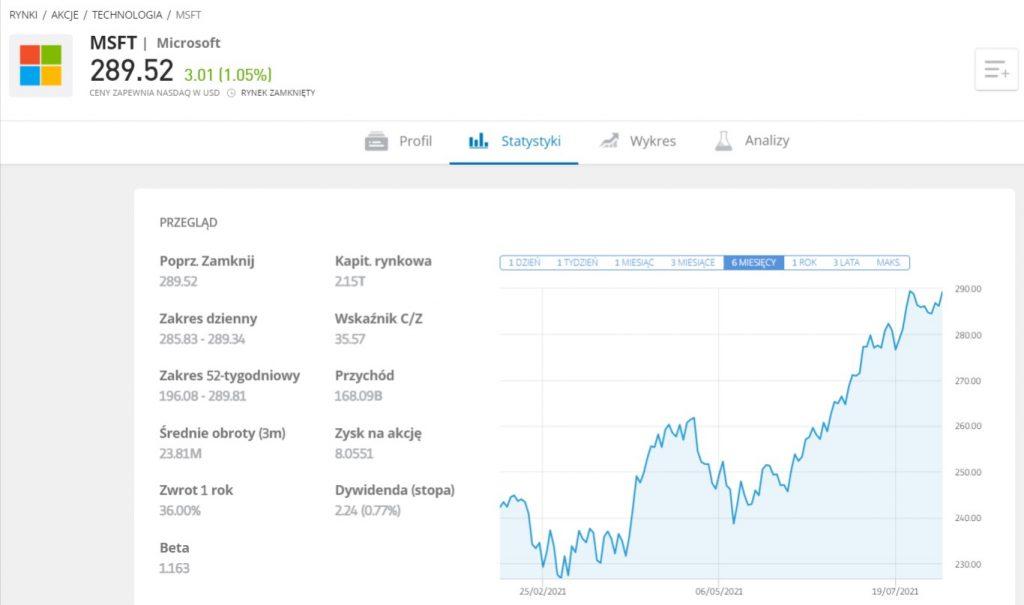 Jak kupic akcje microsoft panel glowny - Jak kupić akcje Microsoftu: Inwestuj w MSFT bez prowizji w 2021