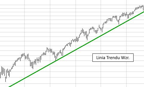 Linia Trendu przyklad - Trend - definicja i podstawowe metody wyznaczania