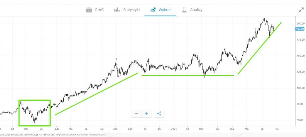 Pływ pandemii na ceny akcji NVIDIA
