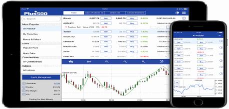 Plus500 - platforma tradingowa