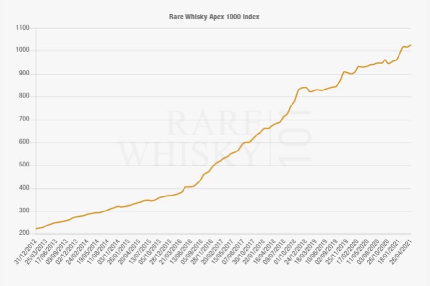 Rare Whisky Apex 1000 - Jak inwestować w whisky - poradnik na 2021