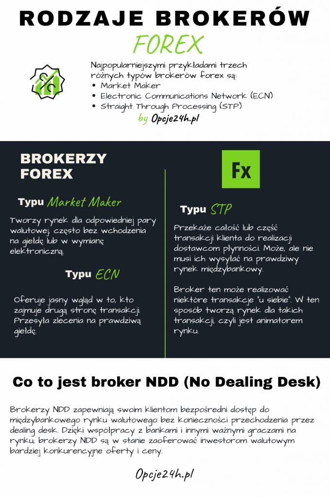 Rodzaje brokerów Forex ECN NDD MM STP - Rodzaje brokerów Forex - ECN, NDD, MM, STP