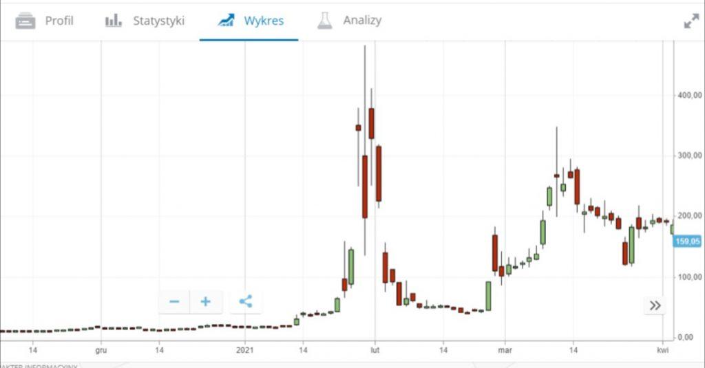 Sprawa GameStop Reddit - Jak kupić akcje GameStop z prowizją 0%: Inwestowanie w GME