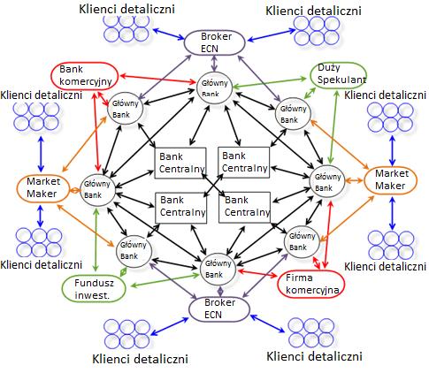 Struktura rynku Forex decentralizacja - Podstawowe pojęcia i informacje o rynku walutowym Forex