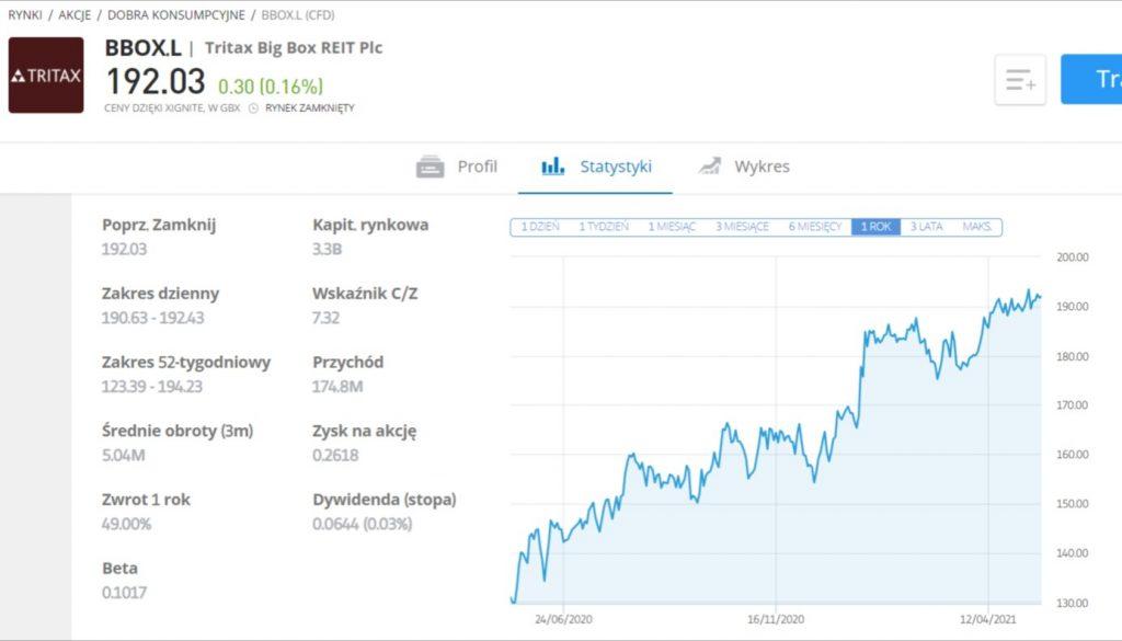 Wyniki z ostatniego roku dla pasywnego funduszu Tritax Big Box REIT