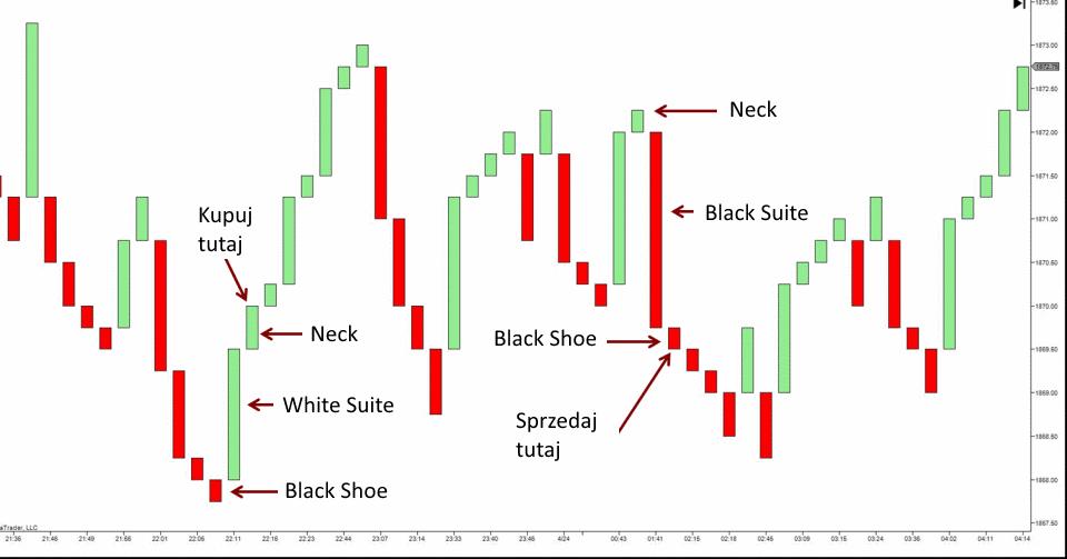 Wykres przełamania trzech linii sygnały - 10 Rodzajów Wykresów Forex - Jak Je Czytać