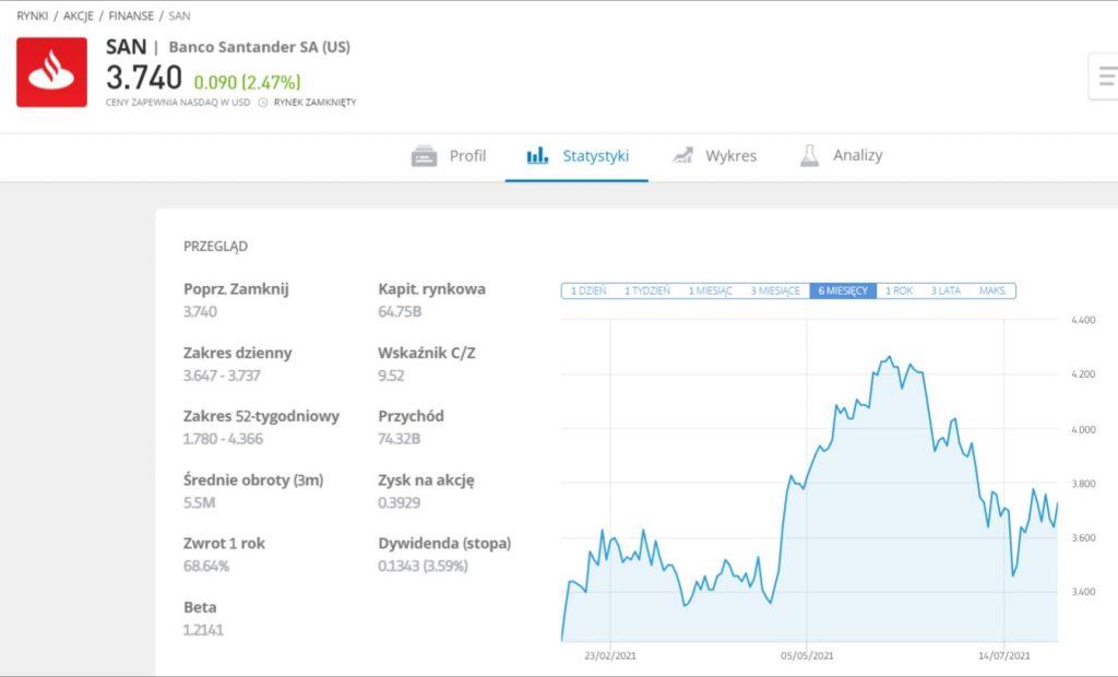 jak kupić akcje santander - wykres