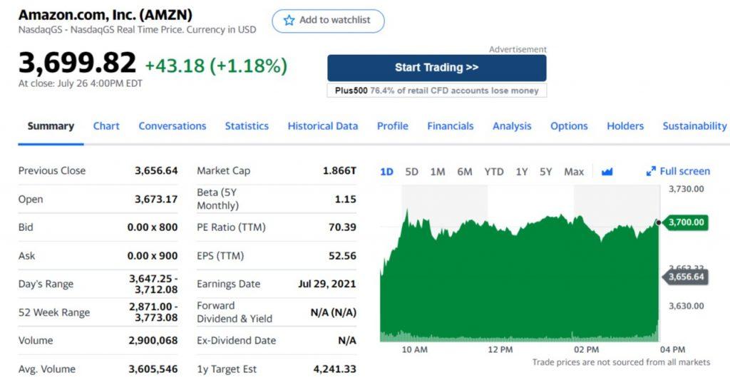 akcje spolki amazon wykres - Jak kupić akcje Amazon: Inwestuj w AMZN z 0% prowizją