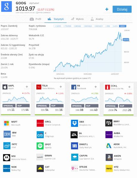 Akcje spółek amerykańskich