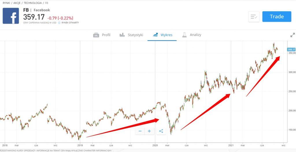 trendy wzrostowe facebooka do zakupu akcji